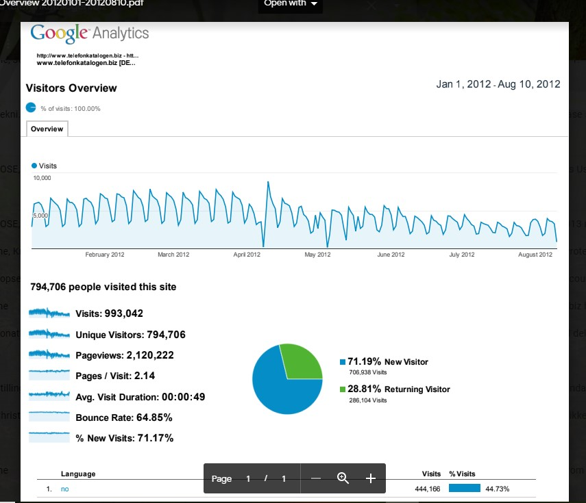 a million visits per year to a website looks like