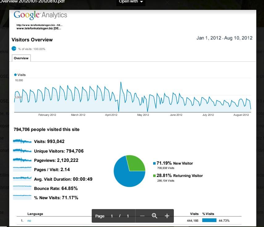 google analytics 1 million visits in 6 months