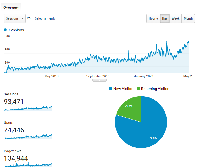 results increase content marketing