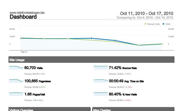 status update 6 months google analytics